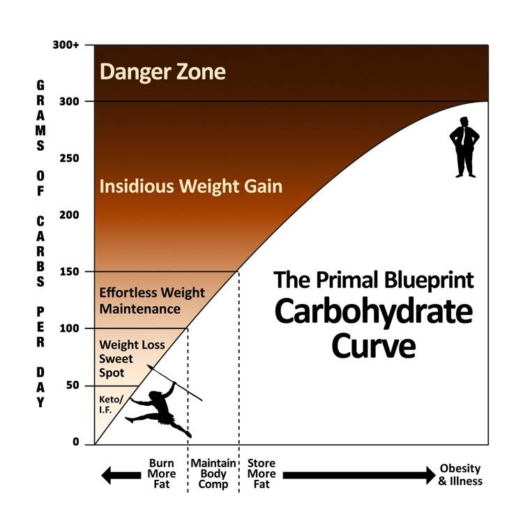 Carb_Curve_color